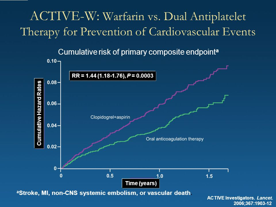 ACTIVE Investigators. Lancet. 2006;367:1903-12. ACTIVE-W: Warfarin vs. Dual Antiplatelet Therapy for Prevention of Cardiovascular Events Cumulative ri
