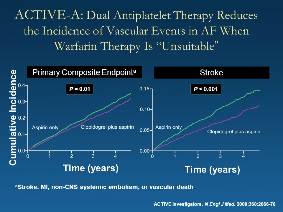 """ACTIVE-A: Dual Antiplatelet Therapy Reduces the Incidence of Vascular Events in AF When Warfarin Therapy Is """"Unsuitable """" Cumulative Incidence Time (y"""