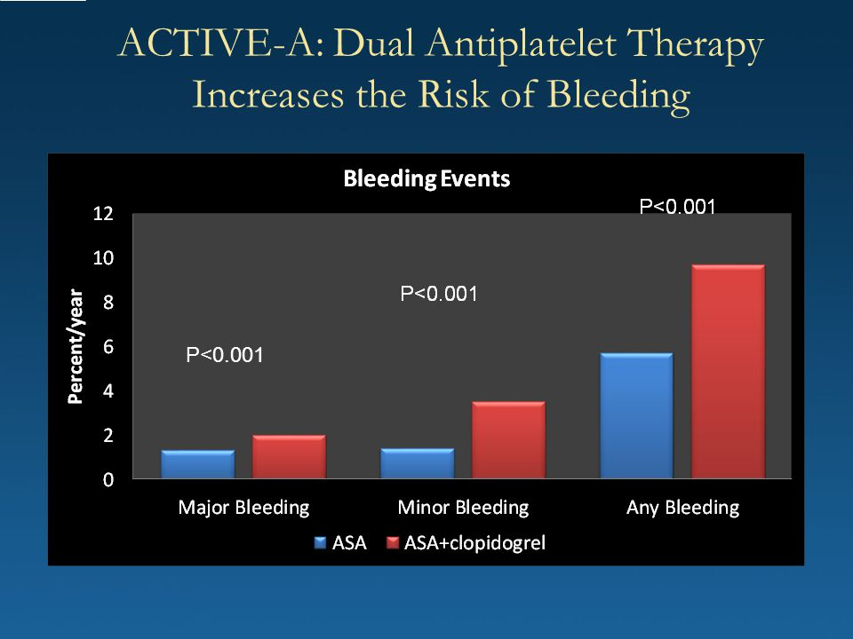 ACTIVE-A: Dual Antiplatelet Therapy Increases the Risk of Bleeding P<0.001