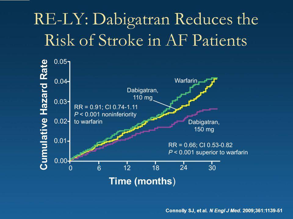 RE-LY: Dabigatran Reduces the Risk of Stroke in AF Patients Connolly SJ, et al. N Engl J Med. 2009;361:1139-51. Cumulative Hazard Rate Time (months)