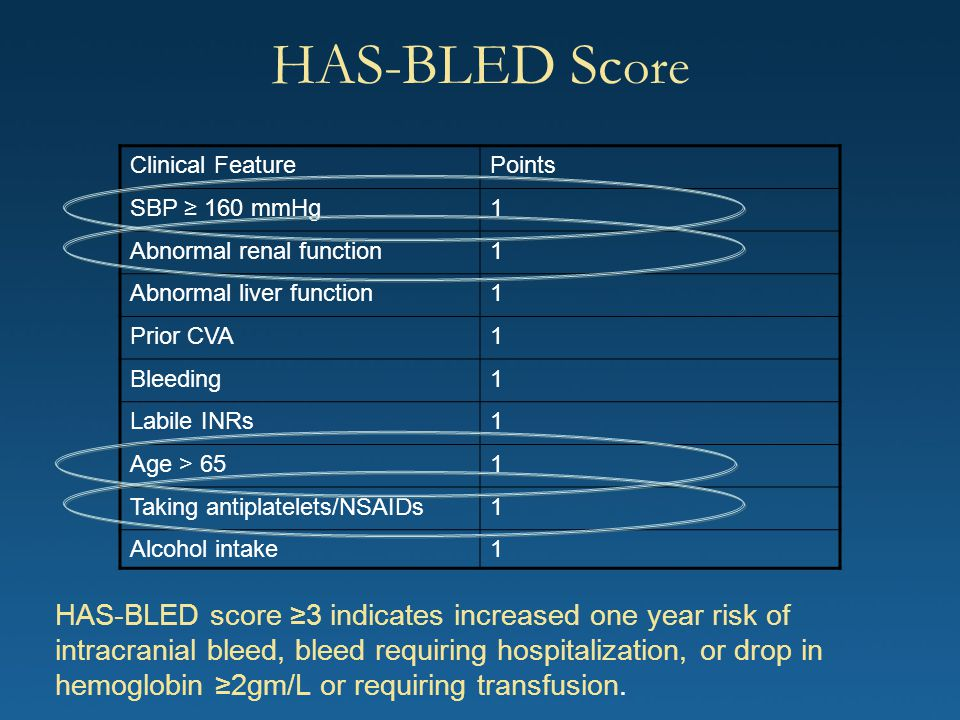 HAS-BLED Sc ore Clinical FeaturePoints SBP ≥ 160 mmHg1 Abnormal renal function1 Abnormal liver function1 Prior CVA1 Bleeding1 Labile INRs1 Age > 651 T