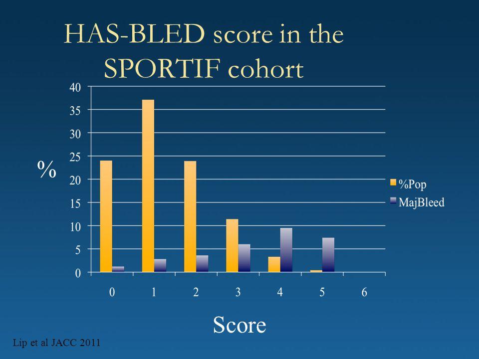 HAS-BLED score in the SPORTIF cohort Lip et al JACC 2011 % Score