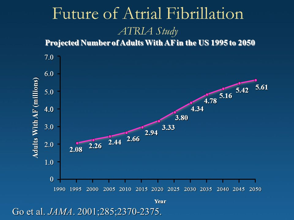 Future of Atrial Fibrillation ATRIA Study Go et al. JAMA. 2001;285;2370-2375. Projected Number of Adults With AF in the US 1995 to 2050 Adults With AF