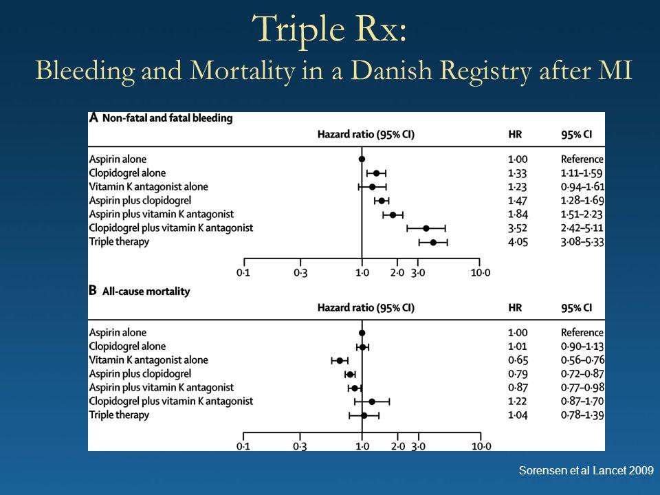 Triple Rx: Bleeding and Mortality in a Danish Registry after MI Sorensen et al Lancet 2009