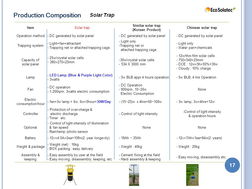 Solar Trap 17 Production Composition ItemSolar trap Similar solar trap (Korean Product) Chinese solar trap Operation method- DC generated by solar panel Trapping system - Light+fan+attractant - Trapping net or attached trapping cage - Light only -Trapping net or attached trapping cage - Light only - Water pan+chemicals Capacity of solar panel - 25w/crystal solar cells - 380×270×25mm -30w/crystal solar cells - 534 X 3000 mm - 12w/thin-film solar cells - 750×540×25mm - DCE : 12w×5h×50%=30w - Cloudy : 10% charge Lamp - LED Lamp (Blue & Purple Light Color) - 3watts - 5w BLB,appr 4 hours operation- 5w BLB, 4 hrs Operation Fan - DC operation - 1,200rpm, 3watts electric consumption - DC Operation - 800rpm, 10~20w Electric Consumption None Electric consumption/hour - fan+3w lamp = 6w, 6w×5hour=30W/Day- (15~25)w x 4hrs=60~100w- 3w lamp, 3w×4hrs=12w Controller - Protection of over-charge & electric discharge - Timer etc.