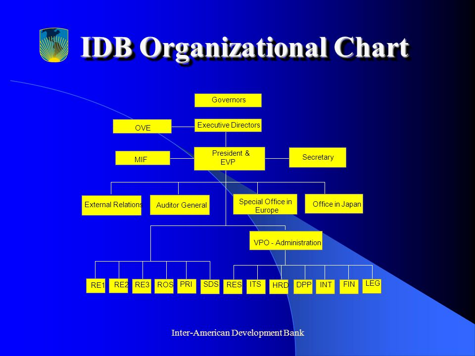 Inter-American Development Bank IDB Organizational Chart President & EVP MIF Secretary VPO - Administration RE1 RE2RE3ROS PRISDS RES ITS HRD DPP INT FIN LEG External Relations Auditor General Special Office in Europe Office in Japan OVE Executive Directors Governors