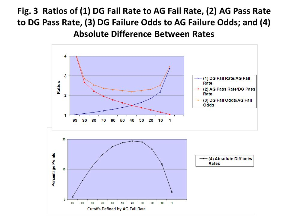Fig. 3 Ratios of (1) DG Fail Rate to AG Fail Rate, (2) AG Pass Rate to DG Pass Rate, (3) DG Failure Odds to AG Failure Odds; and (4) Absolute Differen