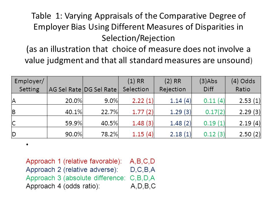 Table 1: Varying Appraisals of the Comparative Degree of Employer Bias Using Different Measures of Disparities in Selection/Rejection (as an illustration that choice of measure does not involve a value judgment and that all standard measures are unsound ) Employer/ SettingAG Sel RateDG Sel Rate (1) RR Selection (2) RR Rejection (3)Abs Diff (4) Odds Ratio A20.0%9.0%2.22 (1)1.14 (4)0.11 (4)2.53 (1) B40.1%22.7%1.77 (2)1.29 (3)0.17(2)2.29 (3) C59.9%40.5%1.48 (3)1.48 (2)0.19 (1)2.19 (4) D90.0%78.2%1.15 (4)2.18 (1)0.12 (3)2.50 (2) Approach 1 (relative favorable): A,B,C,D Approach 2 (relative adverse): D,C,B,A Approach 3 (absolute difference: C,B,D,A Approach 4 (odds ratio): A,D,B,C
