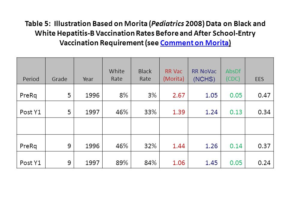 Table 5: Illustration Based on Morita (Pediatrics 2008) Data on Black and White Hepatitis-B Vaccination Rates Before and After School-Entry Vaccination Requirement (see Comment on Morita)Comment on Morita PeriodGradeYear White Rate Black Rate RR Vac (Morita) RR NoVac (NCHS) AbsDf (CDC)EES PreRq519968%3%2.671.050.050.47 Post Y15199746%33%1.391.240.130.34 PreRq9199646%32%1.441.260.140.37 Post Y19199789%84%1.061.450.050.24
