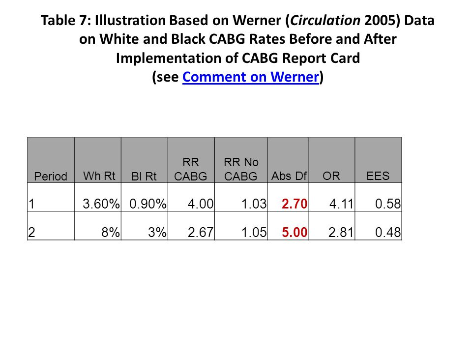 Table 7: Illustration Based on Werner (Circulation 2005) Data on White and Black CABG Rates Before and After Implementation of CABG Report Card (see Comment on Werner)Comment on Werner Period Wh Rt Bl Rt RR CABG RR No CABG Abs DfOREES 13.60%0.90%4.001.032.704.110.58 28%3%2.671.055.002.810.48