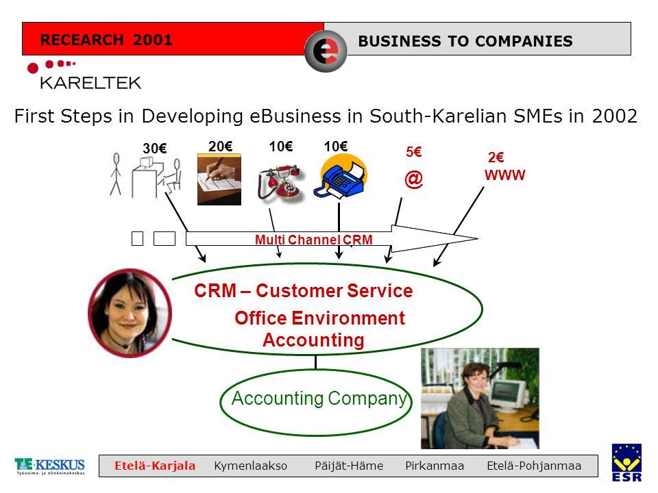 LIIKETOIMINTA Etelä-Karjala Kymenlaakso Päijät-Häme Pirkanmaa Etelä-Pohjanmaa First Steps in Developing eBusiness in South-Karelian SMEs in 2002 BUSIN