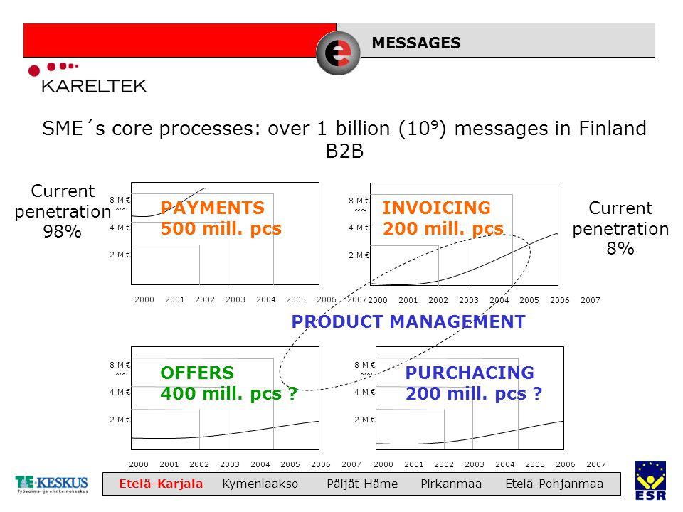 LIIKETOIMINTA Etelä-Karjala Kymenlaakso Päijät-Häme Pirkanmaa Etelä-Pohjanmaa SME´s core processes: over 1 billion (10 9 ) messages in Finland B2B 200