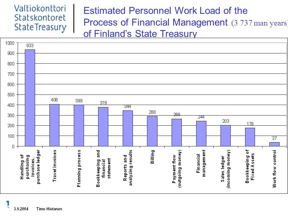LIIKETOIMINTA Etelä-Karjala Kymenlaakso Päijät-Häme Pirkanmaa Etelä-Pohjanmaa Estimated Personnel Work Load of the Process of Financial Management (3 737 man years) of Finland's State Treasury