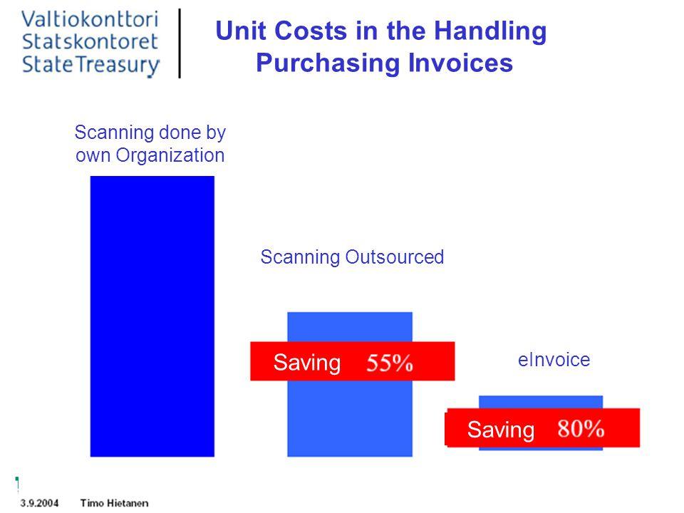 LIIKETOIMINTA Etelä-Karjala Kymenlaakso Päijät-Häme Pirkanmaa Etelä-Pohjanmaa Saving Unit Costs in the Handling Purchasing Invoices Scanning done by o