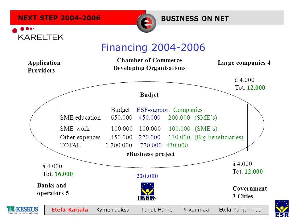 LIIKETOIMINTA Etelä-Karjala Kymenlaakso Päijät-Häme Pirkanmaa Etelä-Pohjanmaa Financing 2004-2006 eBusiness project á 4.000 Tot. 12.000 Budget ESF-sup