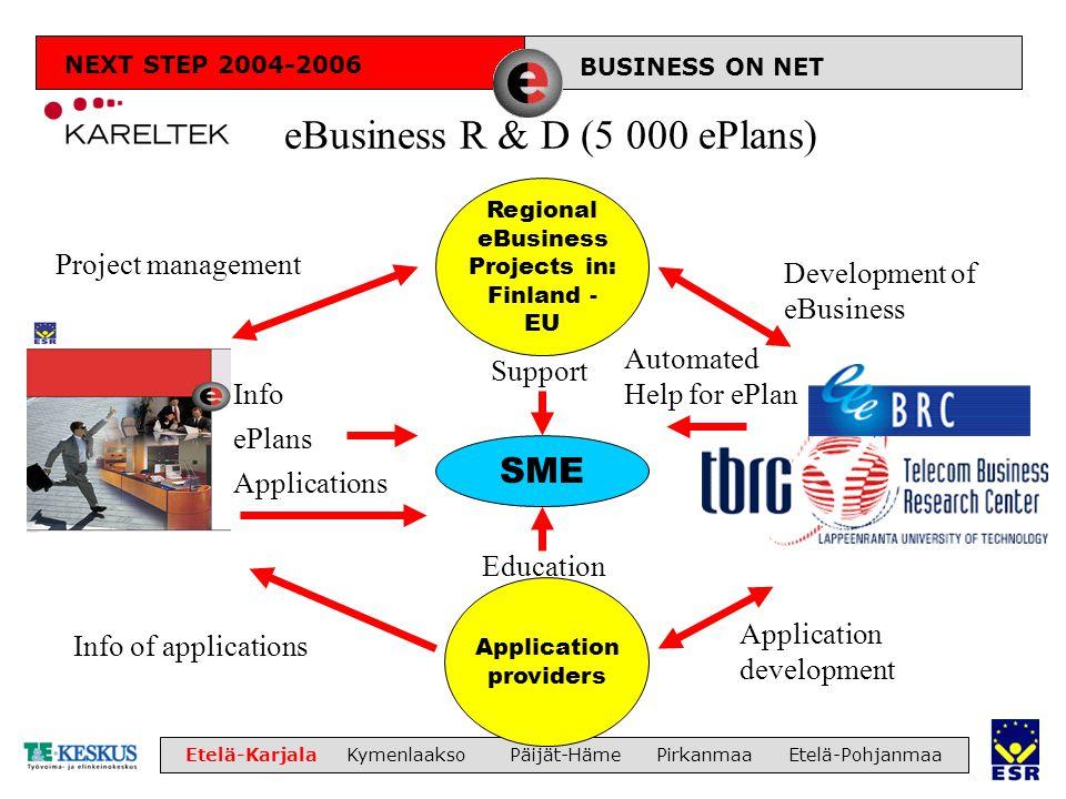 LIIKETOIMINTA Etelä-Karjala Kymenlaakso Päijät-Häme Pirkanmaa Etelä-Pohjanmaa eBusiness R & D (5 000 ePlans) SME Application providers Regional eBusin