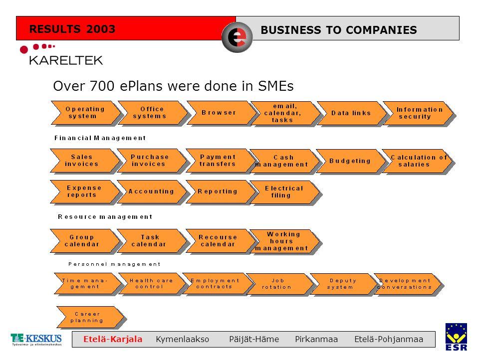 LIIKETOIMINTA Etelä-Karjala Kymenlaakso Päijät-Häme Pirkanmaa Etelä-Pohjanmaa Over 700 ePlans were done in SMEs BUSINESS TO COMPANIES RESULTS 2003