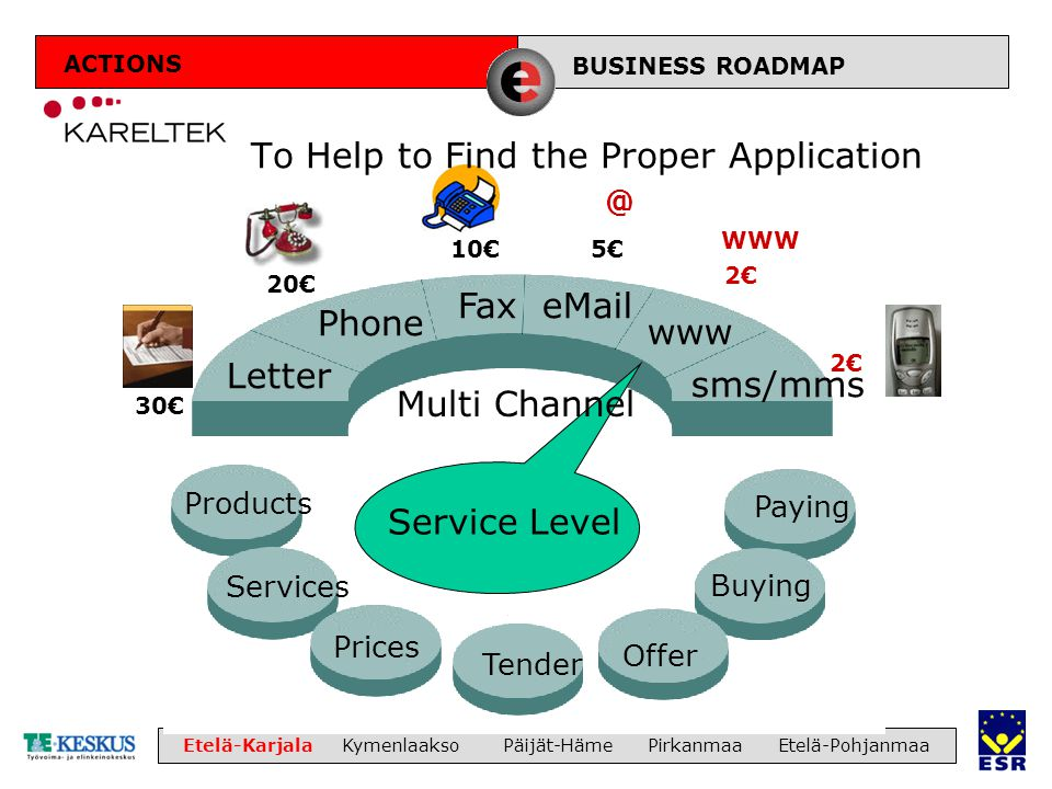 LIIKETOIMINTA Etelä-Karjala Kymenlaakso Päijät-Häme Pirkanmaa Etelä-Pohjanmaa Letter Fax Phone eMail www sms/mms Products Services Offer Buying Prices Paying Tender Service Level Multi Channel 30€ 20€ 5€ 2€ 10€ @ WWW 2€ BUSINESS ROADMAP To Help to Find the Proper Application ACTIONS