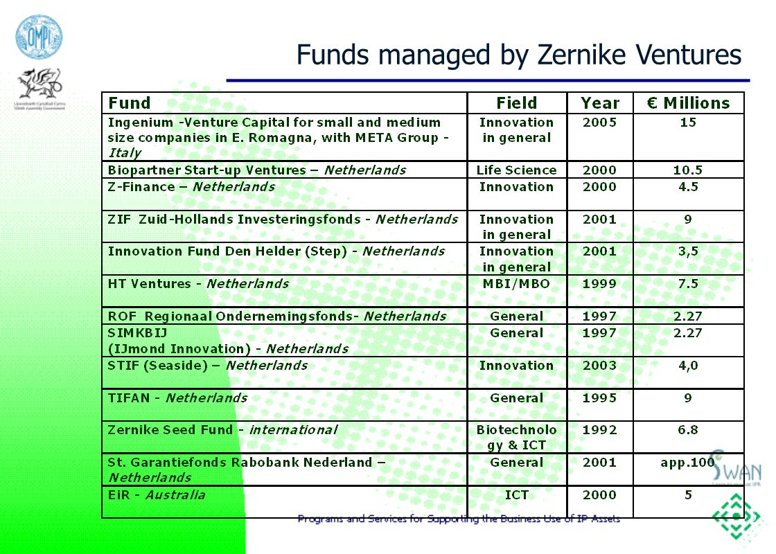 6 Funds managed by Zernike Ventures