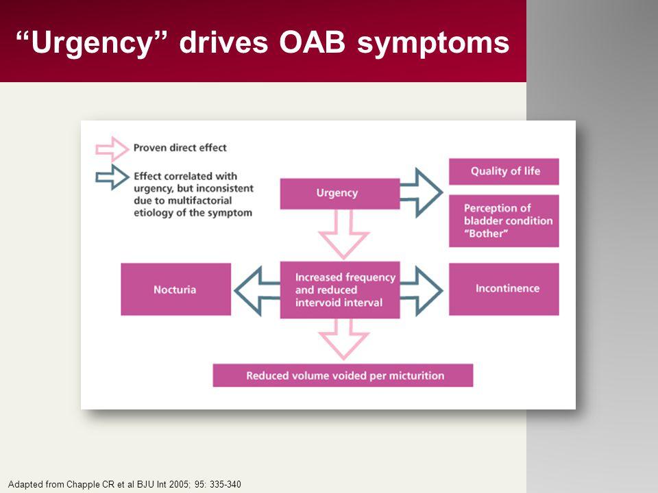 """Urgency"" drives OAB symptoms Adapted from Chapple CR et al BJU Int 2005; 95: 335-340"