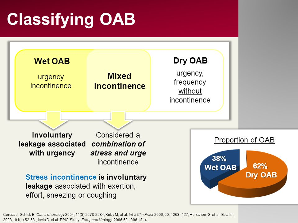 Classifying OAB Dry OAB Wet OAB Mixed Incontinence urgency incontinence urgency, frequency without incontinence Involuntary leakage associated with ur