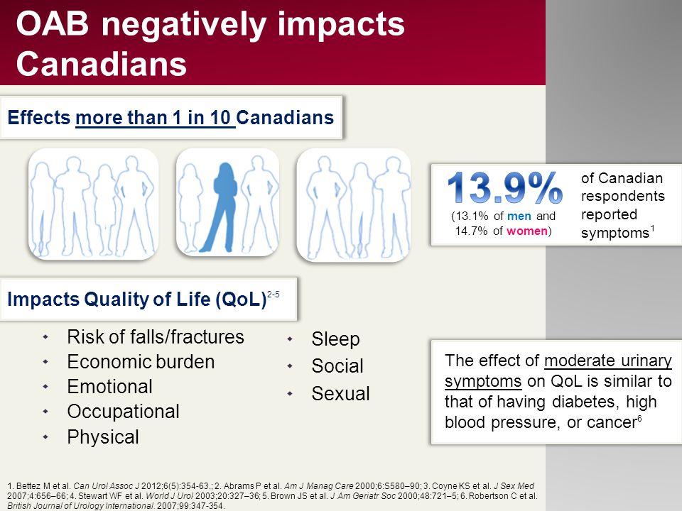 OAB negatively impacts Canadians  Risk of falls/fractures  Economic burden  Emotional  Occupational  Physical 1. Bettez M et al. Can Urol Assoc J