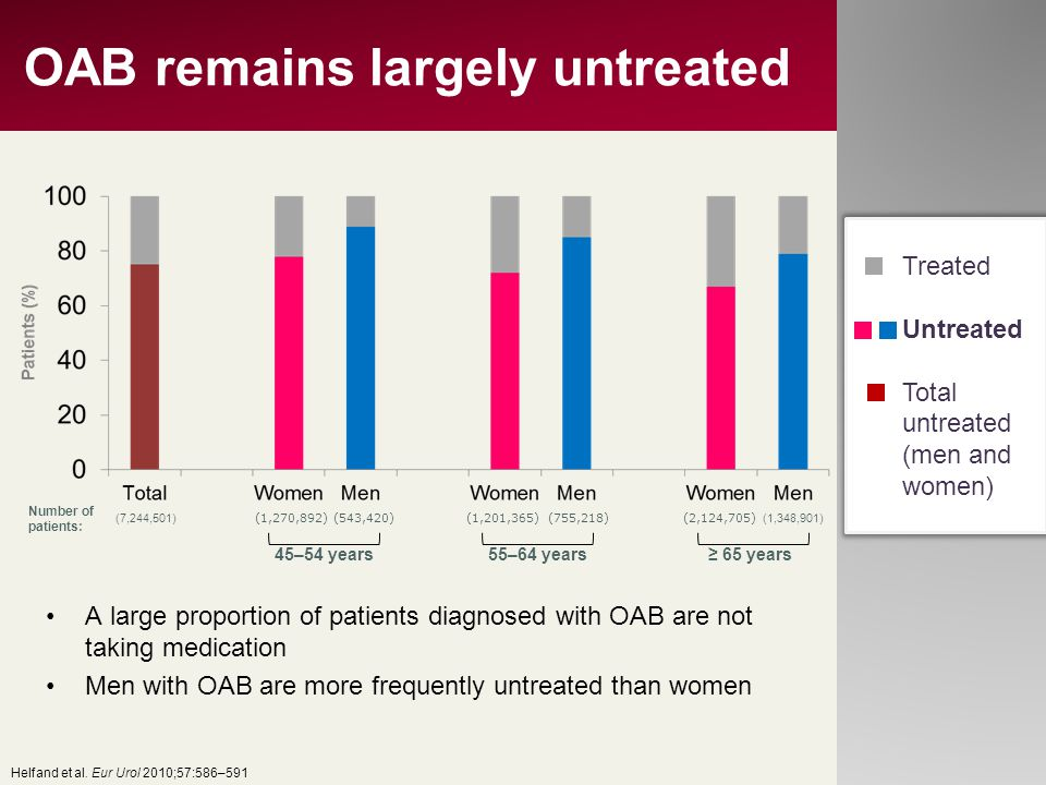 OAB remains largely untreated 45–54 years55–64 years≥ 65 years (1,348,901) Number of patients: (1,270,892)(543,420)(1,201,365)(755,218)(2,124,705) (7,