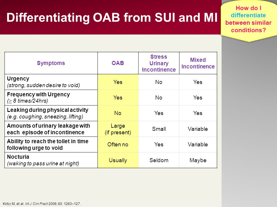 Differentiating OAB from SUI and MI SymptomsOAB Stress Urinary Incontinence Mixed Incontinence Urgency (strong, sudden desire to void) YesNoYes Freque