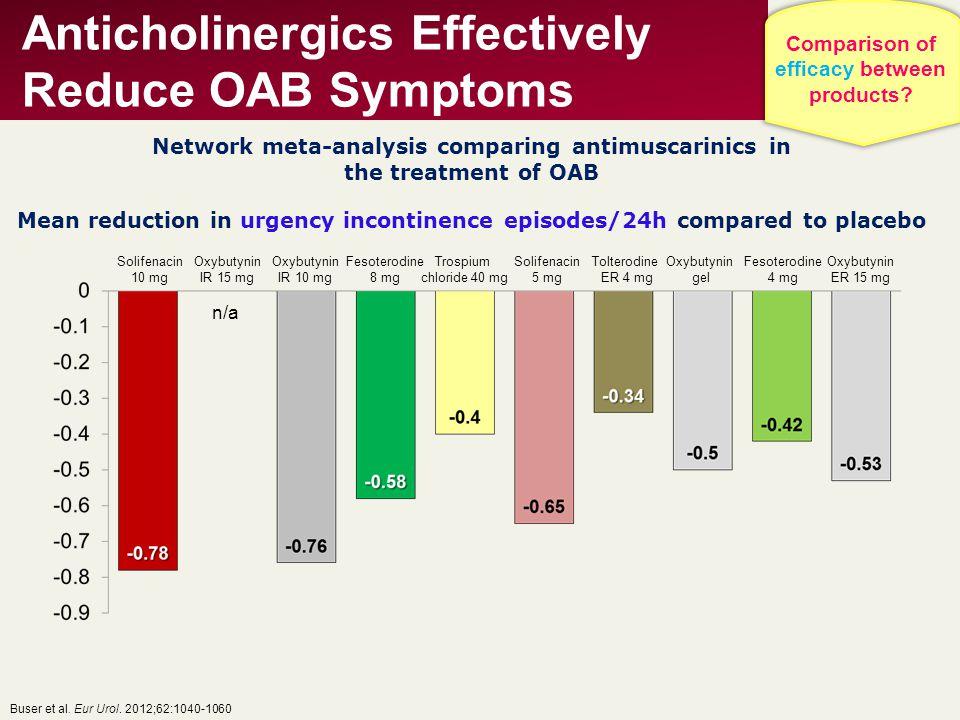 Anticholinergics Effectively Reduce OAB Symptoms Buser et al. Eur Urol. 2012;62:1040-1060 Network meta-analysis comparing antimuscarinics in the treat