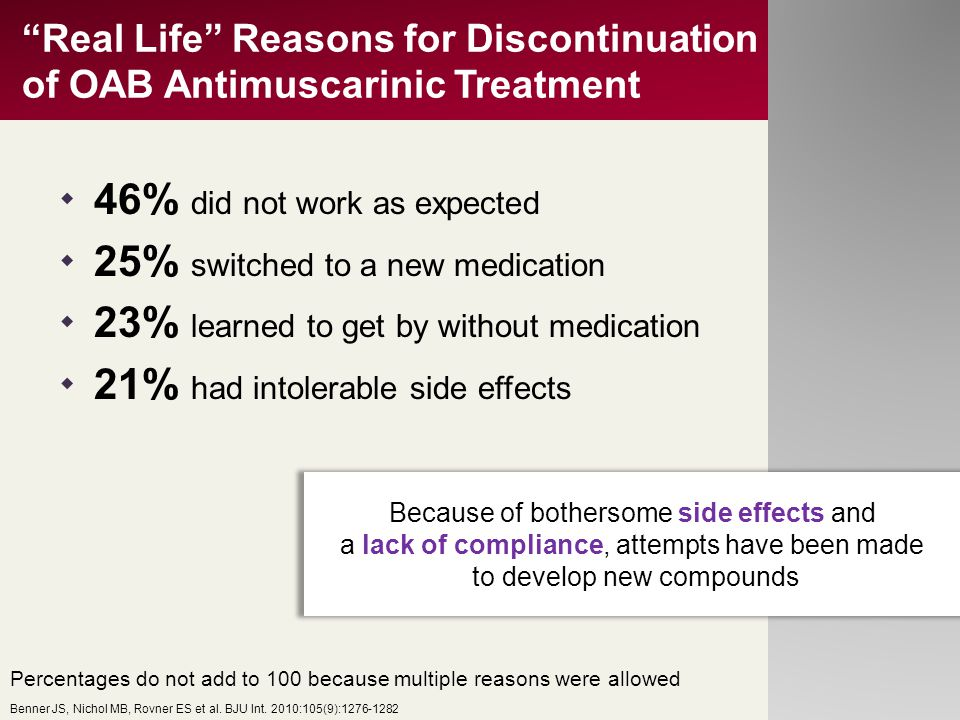 """""""Real Life"""" Reasons for Discontinuation of OAB Antimuscarinic Treatment  46% did not work as expected  25% switched to a new medication  23% learne"""