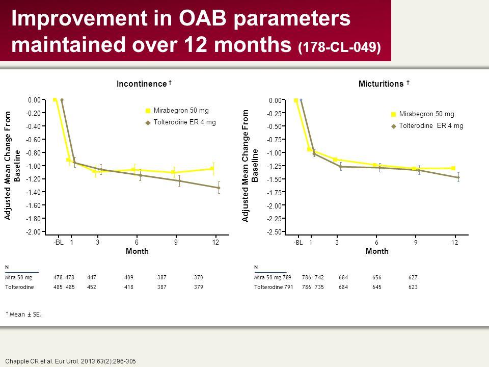 Improvement in OAB parameters maintained over 12 months (178-CL-049) Chapple CR et al. Eur Urol. 2013;63(2):296-305 -BL136912 † Mean ± SE. N Mira 50 m