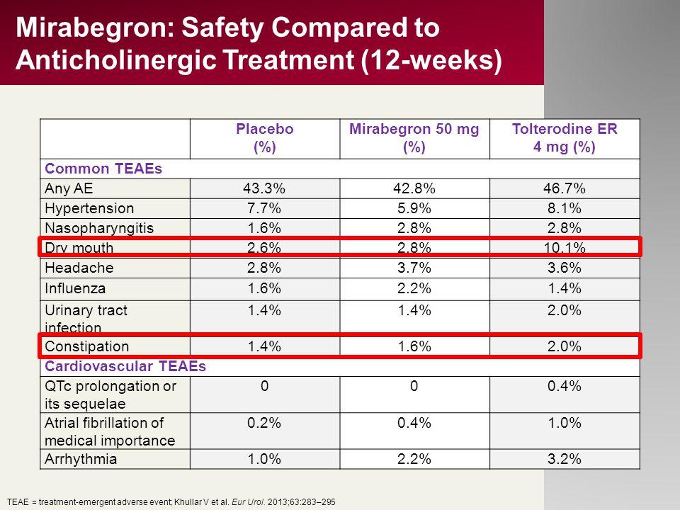 Mirabegron: Safety Compared to Anticholinergic Treatment (12-weeks) Placebo (%) Mirabegron 50 mg (%) Tolterodine ER 4 mg (%) Common TEAEs Any AE43.3%4