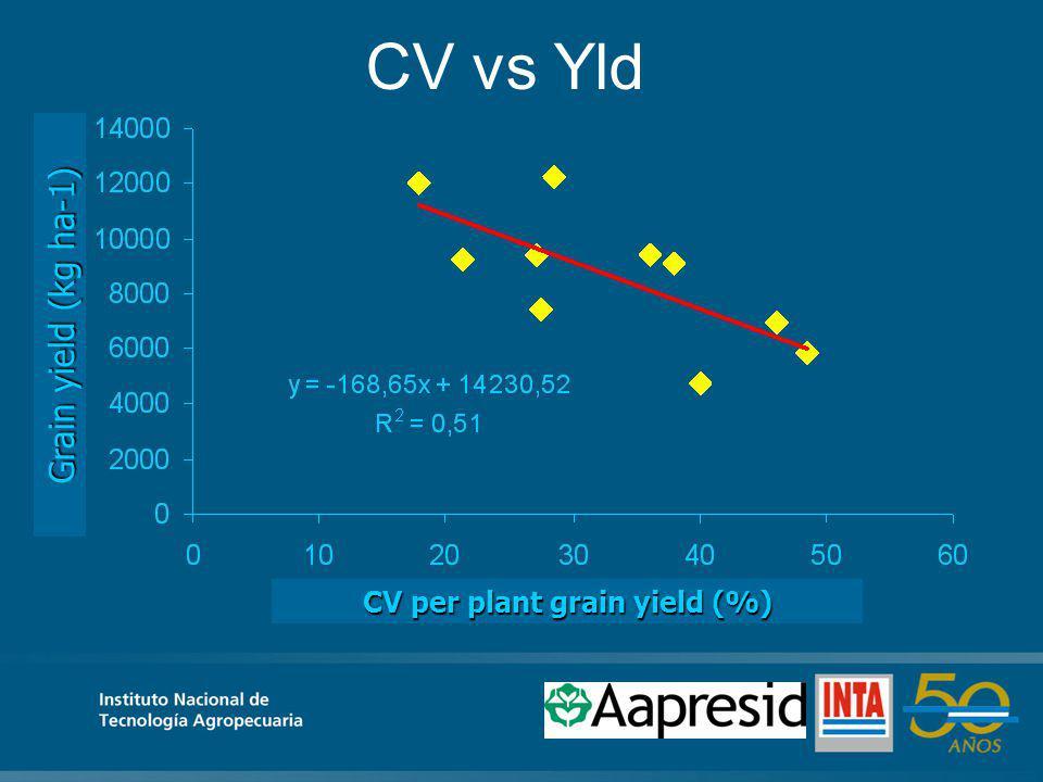 CV vs Yld CV per plant grain yield (%) Grain yield (kg ha-1)