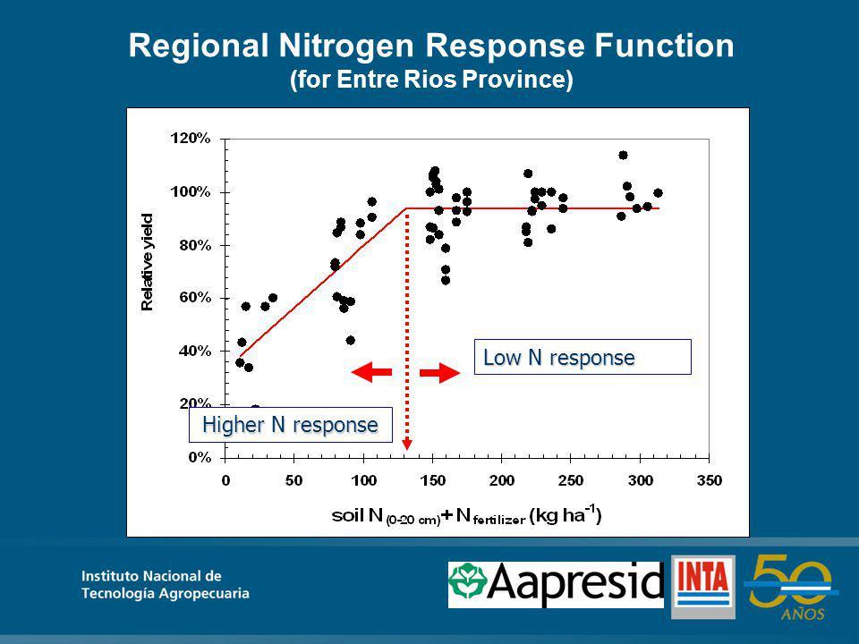 Regional Nitrogen Response Function (for Entre Rios Province) Low N response Higher N response