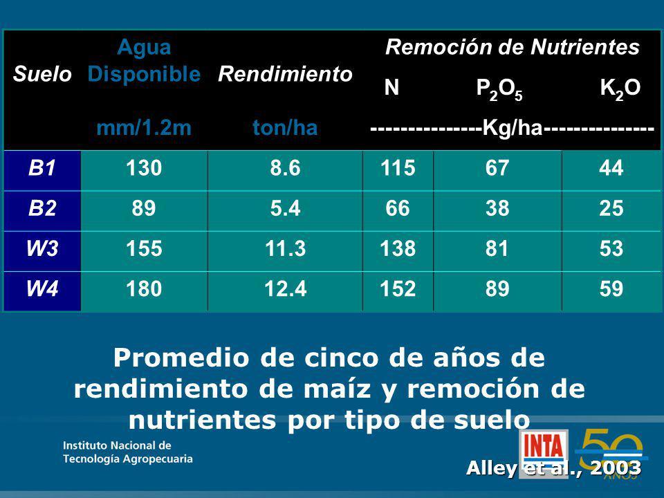 Promedio de cinco de años de rendimiento de maíz y remoción de nutrientes por tipo de suelo Suelo Agua DisponibleRendimiento Remoción de Nutrientes NP2O5P2O5 K2OK2O mm/1.2mton/ha---------------Kg/ha--------------- B11308.61156744 B2895.4663825 W315511.31388153 W418012.41528959 Alley et al., 2003