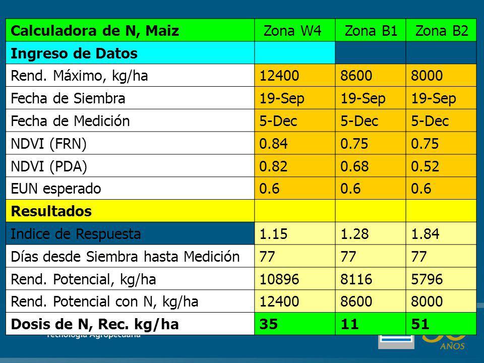 Calculadora de N, Maiz Zona W4 Zona B1 Zona B2 Ingreso de Datos Rend.