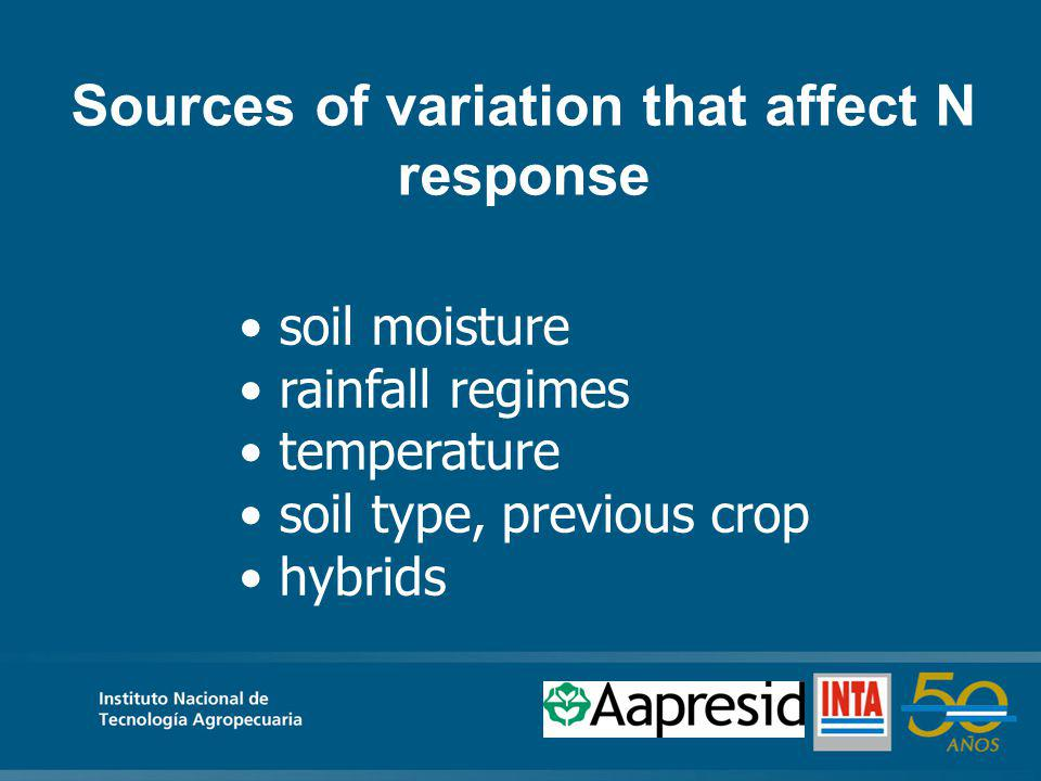Sources of variation that affect N response soil moisture rainfall regimes temperature soil type, previous crop hybrids
