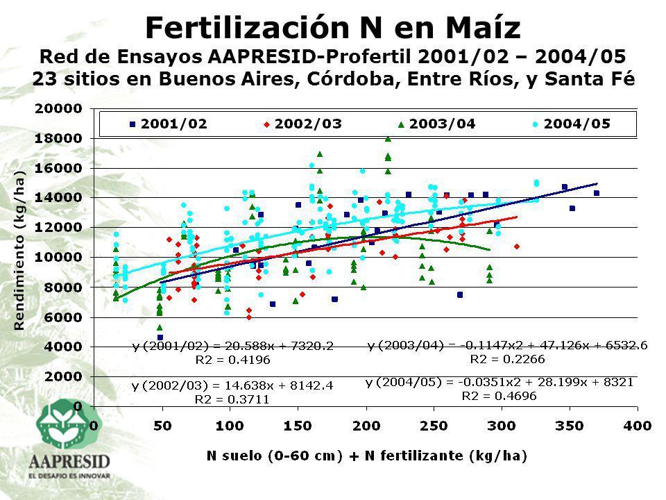 Fertilización N en Maíz Red de Ensayos AAPRESID-Profertil 2001/02 – 2004/05 23 sitios en Buenos Aires, Córdoba, Entre Ríos, y Santa Fé