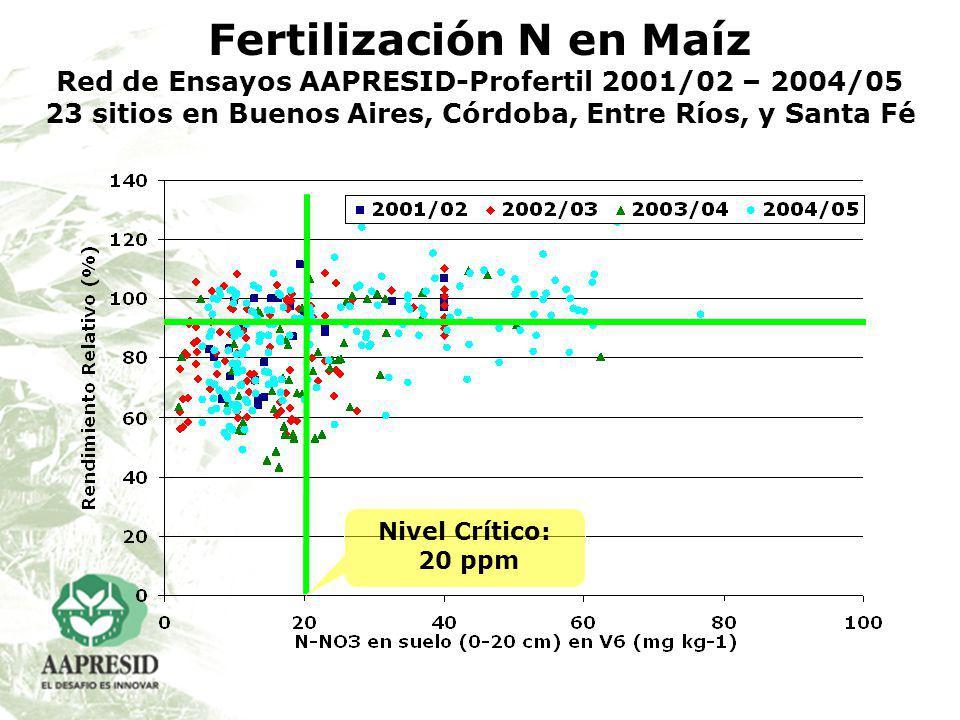 Fertilización N en Maíz Red de Ensayos AAPRESID-Profertil 2001/02 – 2004/05 23 sitios en Buenos Aires, Córdoba, Entre Ríos, y Santa Fé Nivel Crítico: 20 ppm