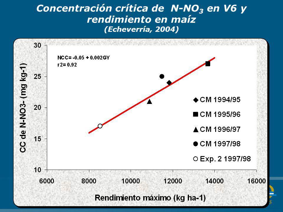 Concentración crítica de N-NO 3 en V6 y rendimiento en maíz (Echeverría, 2004)