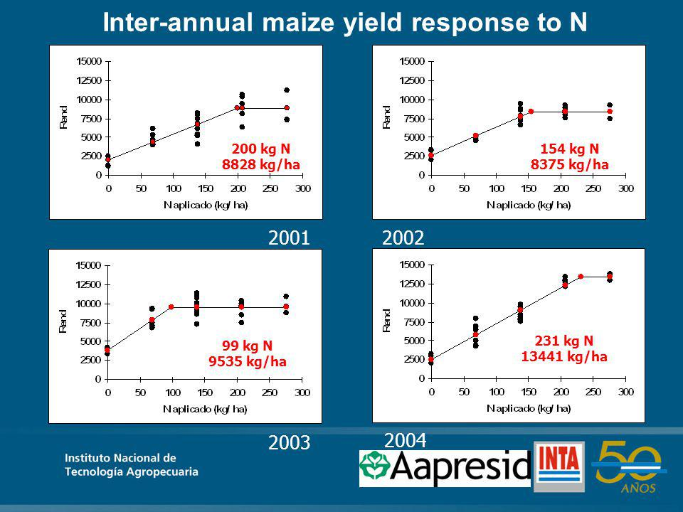 231 kg N 13441 kg/ha 154 kg N 8375 kg/ha 200 kg N 8828 kg/ha 99 kg N 9535 kg/ha 2004 20012002 2003 Inter-annual maize yield response to N