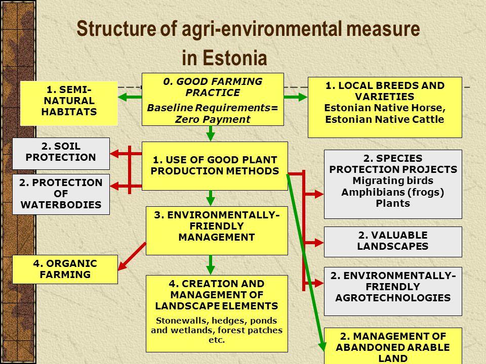 Structure of agri-environmental measure in Estonia 1. SEMI- NATURAL HABITATS 1. LOCAL BREEDS AND VARIETIES Estonian Native Horse, Estonian Native Catt