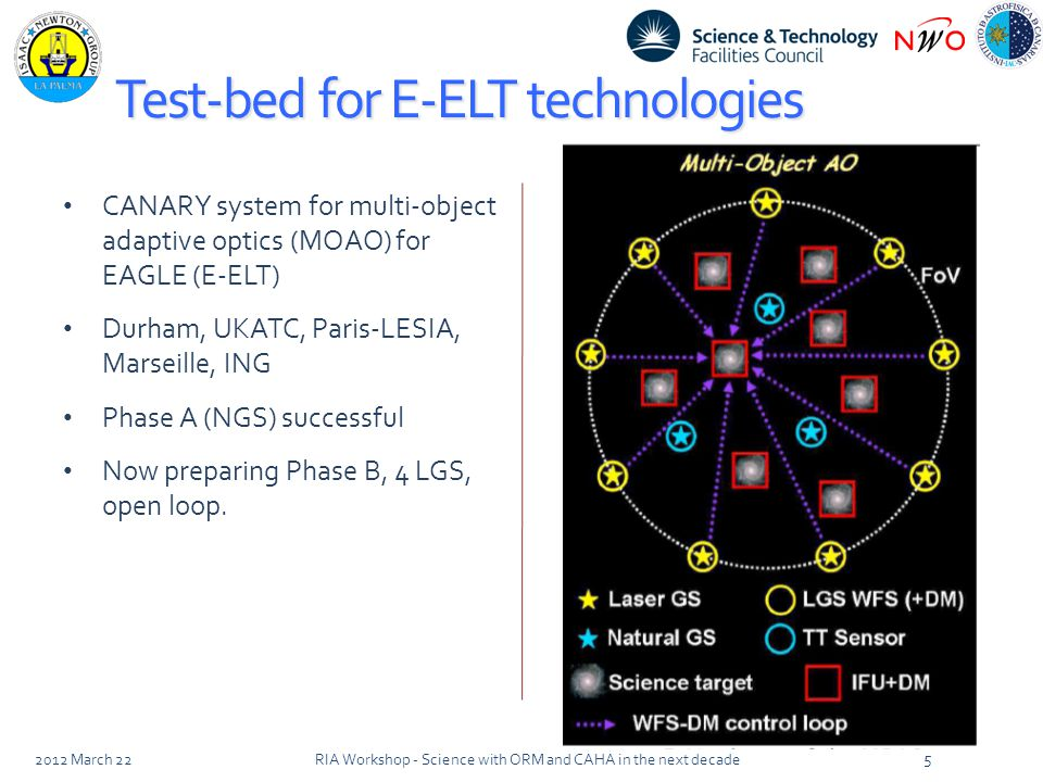 Test-bed for E-ELT technologies CANARY system for multi-object adaptive optics (MOAO) for EAGLE (E-ELT) Durham, UKATC, Paris-LESIA, Marseille, ING Phase A (NGS) successful Now preparing Phase B, 4 LGS, open loop.