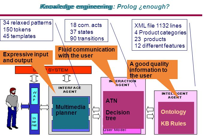 Knowledge engineering A good quality information to the user Fluid communication with the user Expressive input and output Multimedia planner ATN Decision tree Ontology KB Rules 34 relaxed patterns 150 tokens 45 templates 18 com.