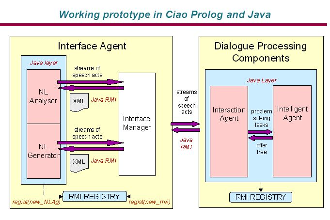 Working prototype in Ciao Prolog and Java
