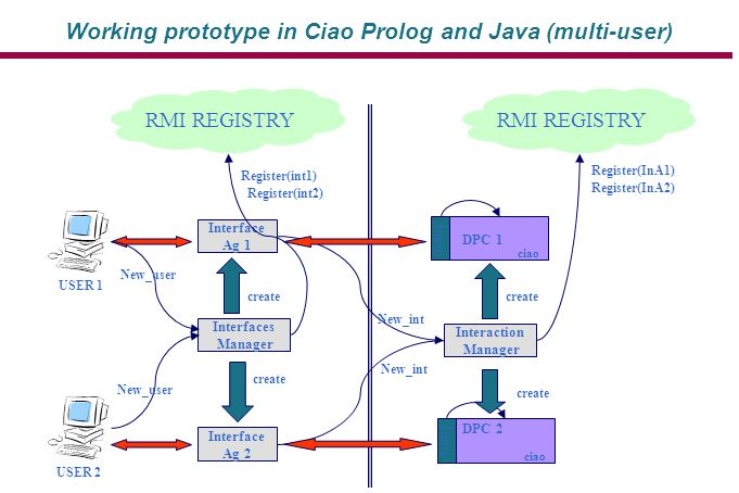 Interface Ag 1 RMI REGISTRY Register(int1) create New_user Interfaces Manager USER 1 New_int Interaction Manager RMI REGISTRY Register(InA1) Java ciao create DPC 1 USER 2 New_user New_int create Interface Ag 2 Register(int2) Java ciao create DPC 2 Register(InA2) Working prototype in Ciao Prolog and Java (multi-user)