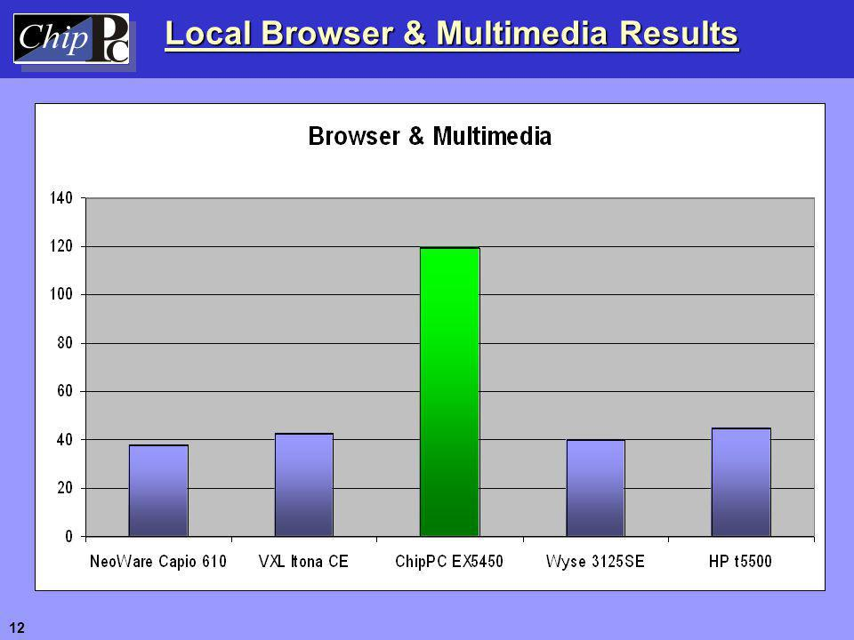 Local Browser & Multimedia Results 12