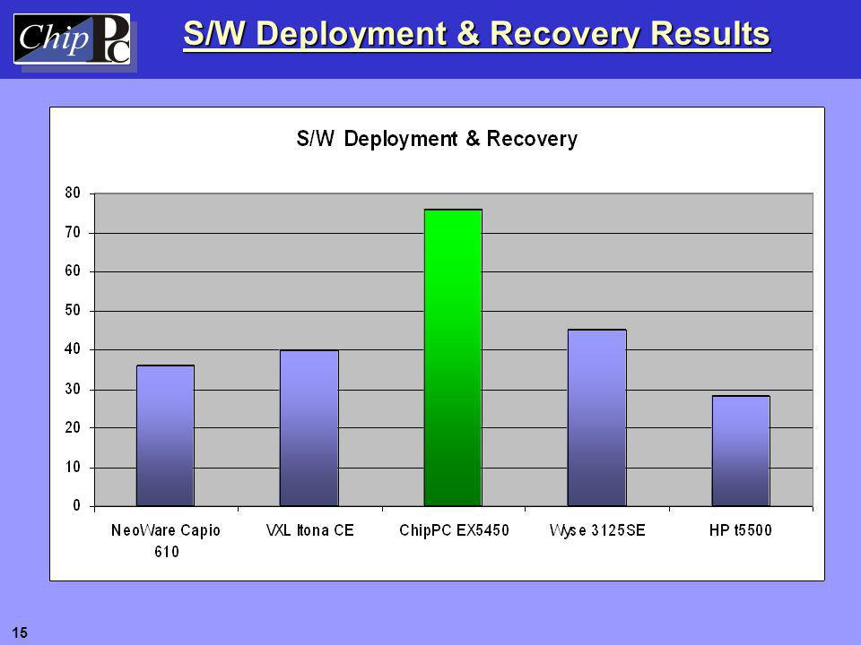 S/W Deployment & Recovery Results 15