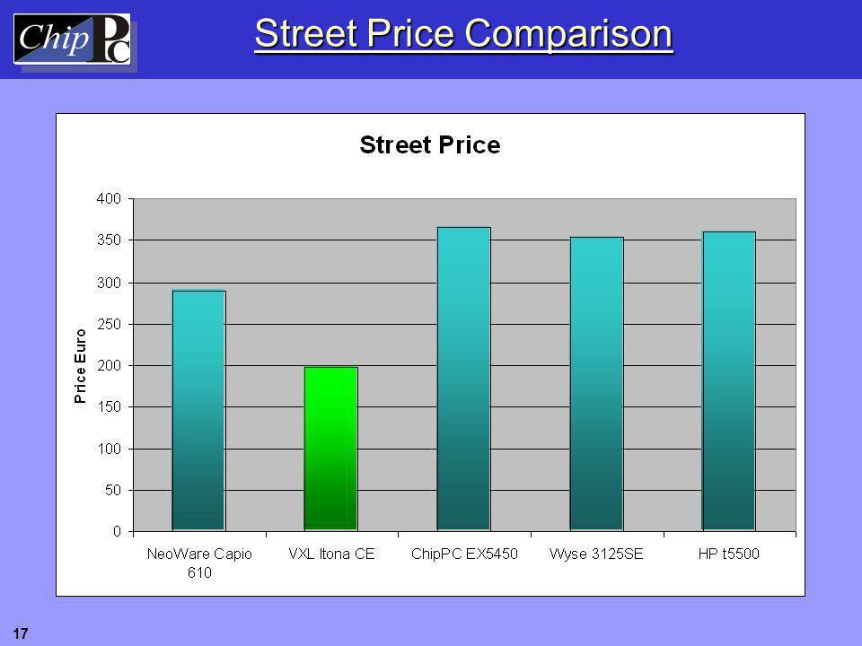 Street Price Comparison 17