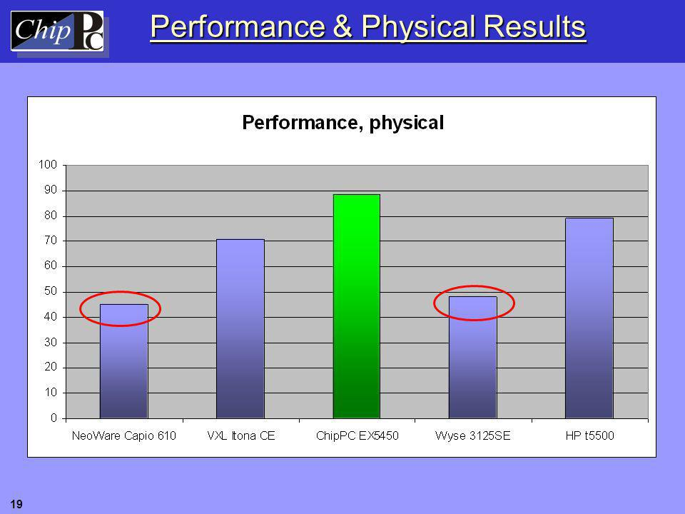 Performance & Physical Results 19